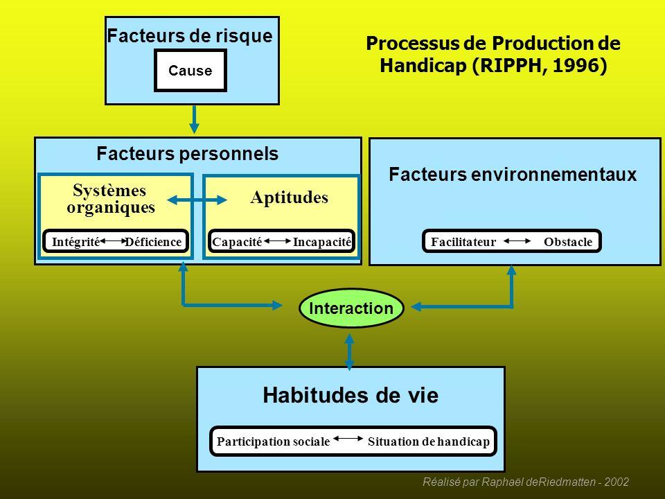 Réalisé par Raphaël deRiedmatten - 2002 Facteurs environnementaux Facilitateur Obstacle Une école inaccessible est un facteur dexclusion (obstacle) … de même que les craintes des enseignants.