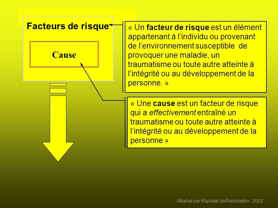 Réalisé par Raphaël deRiedmatten - 2002 Facteurs environnementaux Habitudes de vie Interaction Facteurs de risque Cause Facteurs personnels Systèmes o