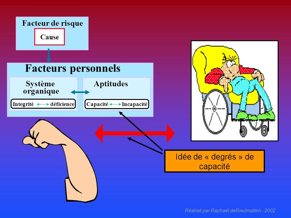 Réalisé par Raphaël deRiedmatten - 2002 Facteurs personnels Système organique Aptitudes Capacité Incapacité Idée de « degrés » de capacité Integrité déficience Facteur de risque Cause