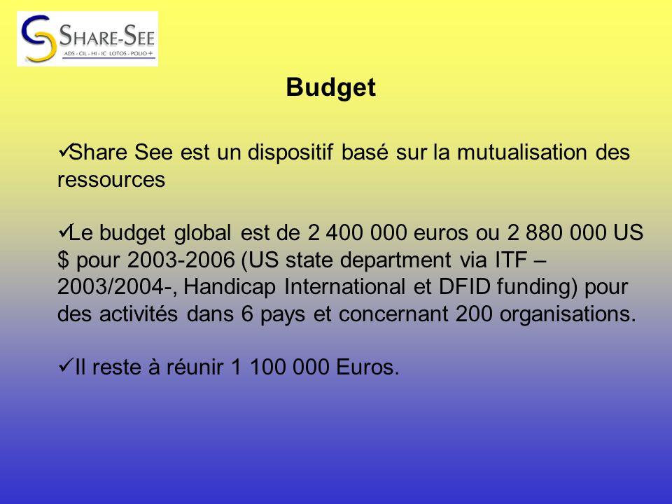 Budget Share See est un dispositif basé sur la mutualisation des ressources Le budget global est de 2 400 000 euros ou 2 880 000 US $ pour 2003-2006 (US state department via ITF – 2003/2004-, Handicap International et DFID funding) pour des activités dans 6 pays et concernant 200 organisations.