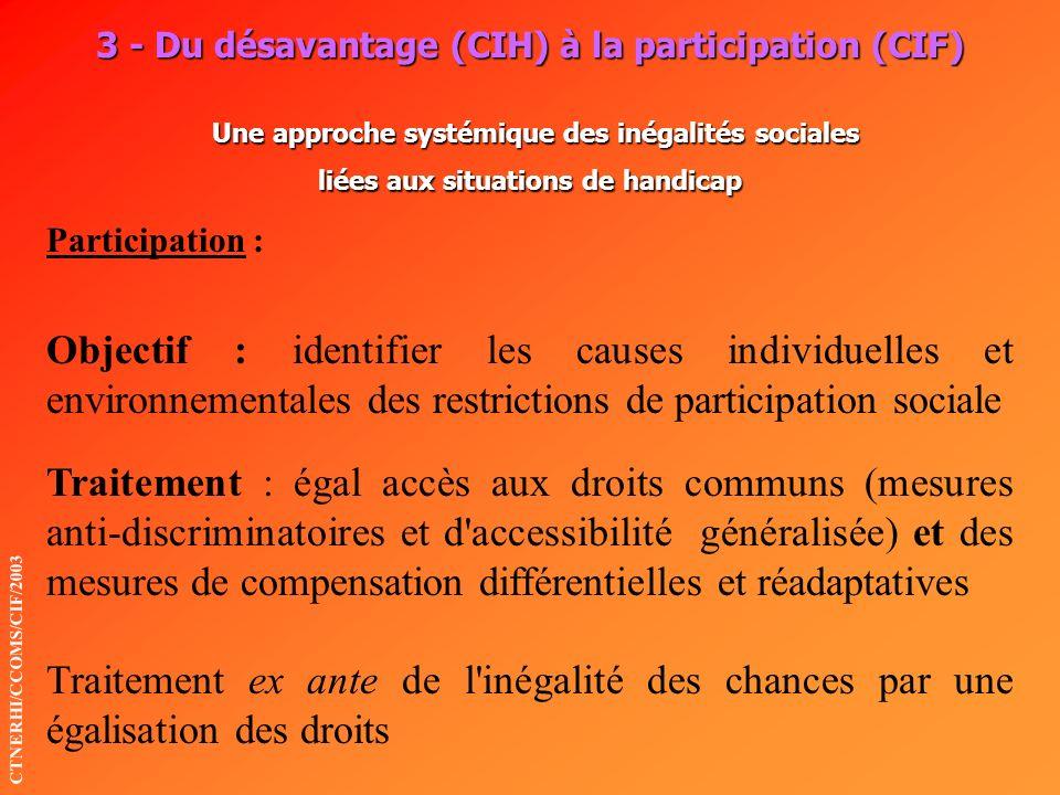 3 - Du désavantage (CIH) à la participation (CIF) Une approche systémique des inégalités sociales liées aux situations de handicap Objectif : identifi