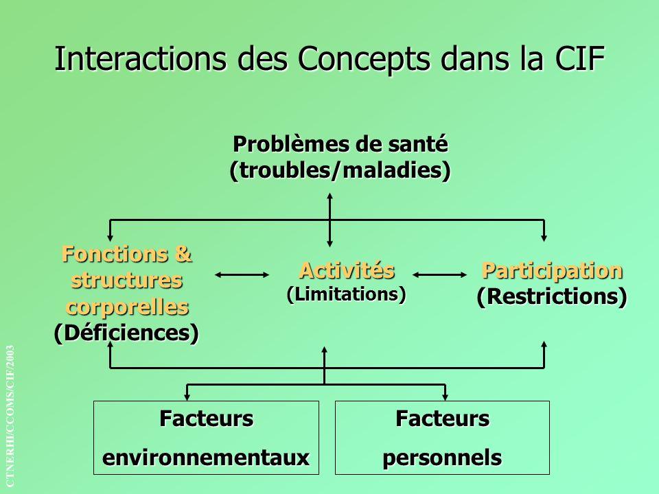Interactions des Concepts dans la CIF Problèmes de santé (troubles/maladies) Fonctions & structures corporelles (Déficiences) Activités (Limitations)