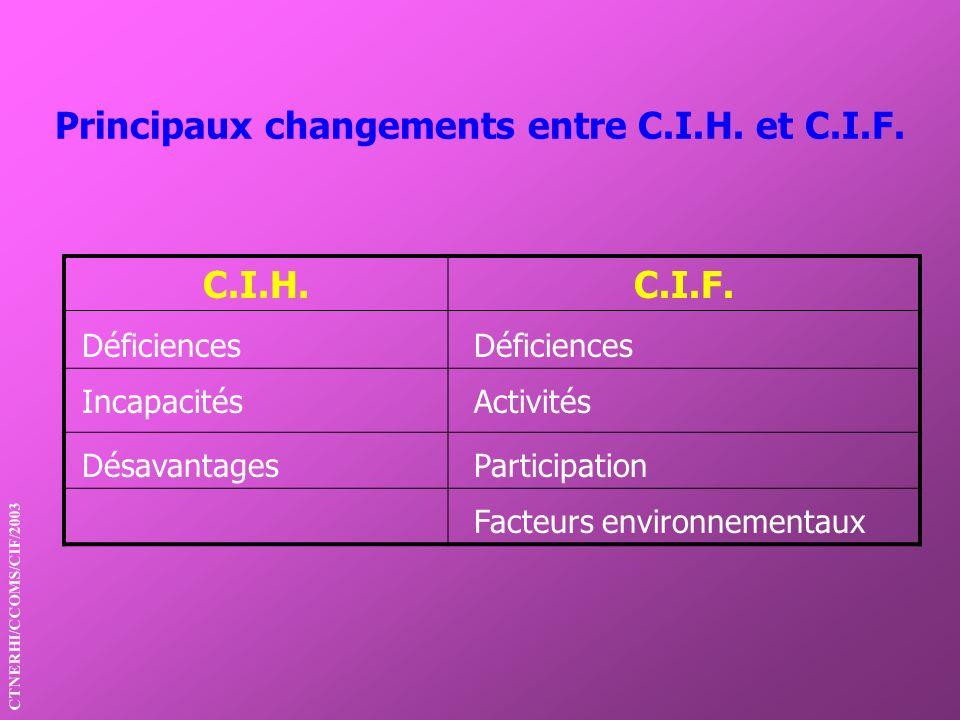 Principaux changements entre C.I.H. et C.I.F. C.I.H.C.I.F. Déficiences IncapacitésActivités DésavantagesParticipation Facteurs environnementaux CTNERH