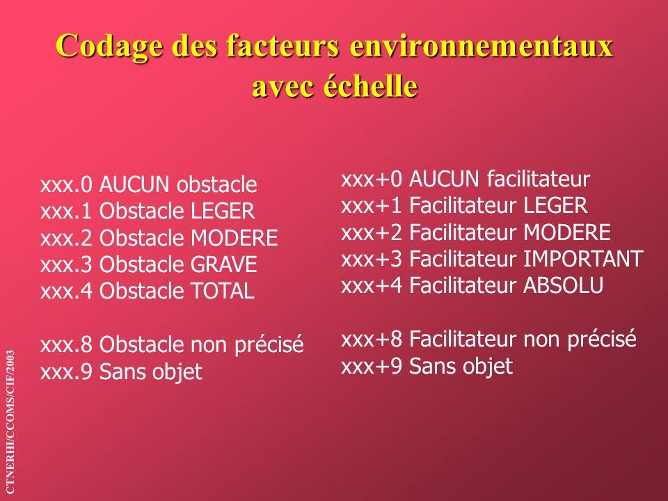CTNERHI/CCOMS/CIF/2003 Codage des facteurs environnementaux avec échelle xxx.0 AUCUN obstacle xxx.1 Obstacle LEGER xxx.2 Obstacle MODERE xxx.3 Obstacl