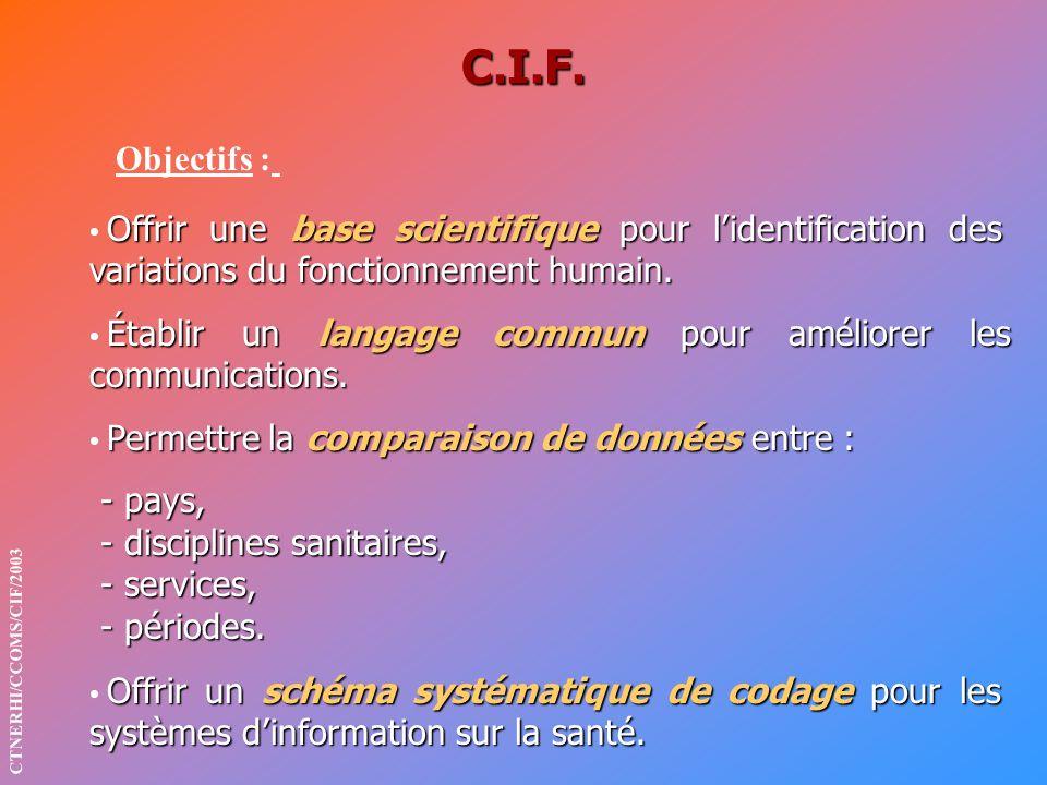 C.I.F. Objectifs : Offrir une base scientifique pour lidentification des variations du fonctionnement humain. Établir un langage commun pour améliorer