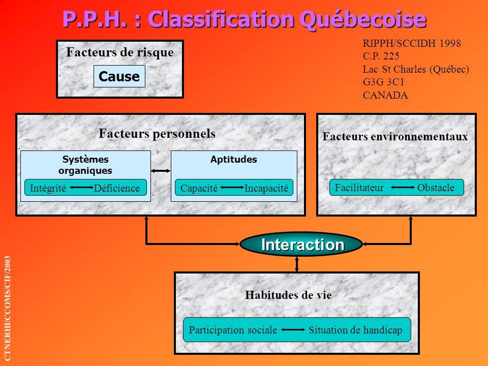 P.P.H. : Classification Québecoise CTNERHI/CCOMS/CIF/2003 Interaction Facteurs de risque Cause Facteurs personnels Facteurs environnementaux Systèmes