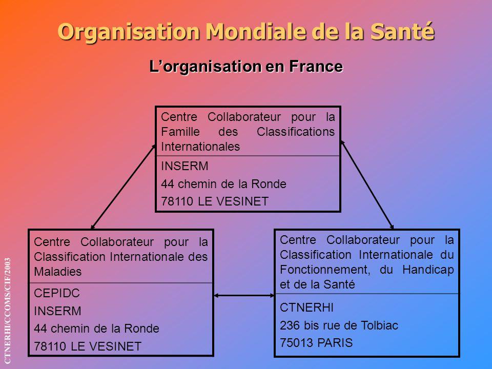 Organisation Mondiale de la Santé Lorganisation en France Centre Collaborateur pour la Famille des Classifications Internationales INSERM 44 chemin de la Ronde 78110 LE VESINET Centre Collaborateur pour la Classification Internationale des Maladies CEPIDC INSERM 44 chemin de la Ronde 78110 LE VESINET Centre Collaborateur pour la Classification Internationale du Fonctionnement, du Handicap et de la Santé CTNERHI 236 bis rue de Tolbiac 75013 PARIS CTNERHI/CCOMS/CIF/2003