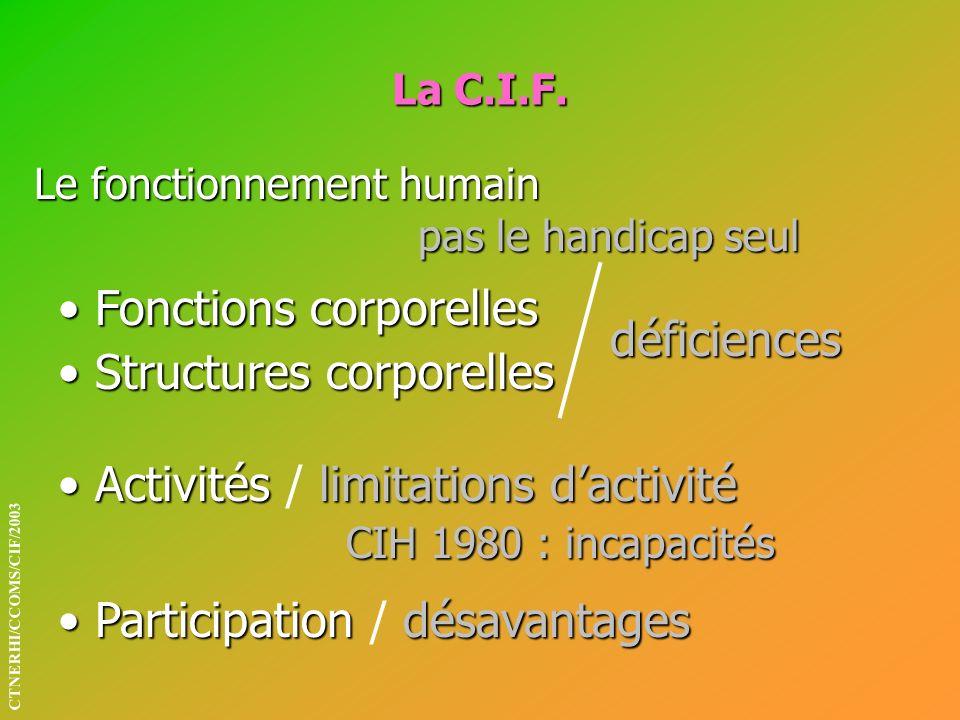 La C.I.F. Le fonctionnement humain pas le handicap seul Activités limitations dactivité CIH 1980 : incapacités Activités / limitations dactivité CIH 1