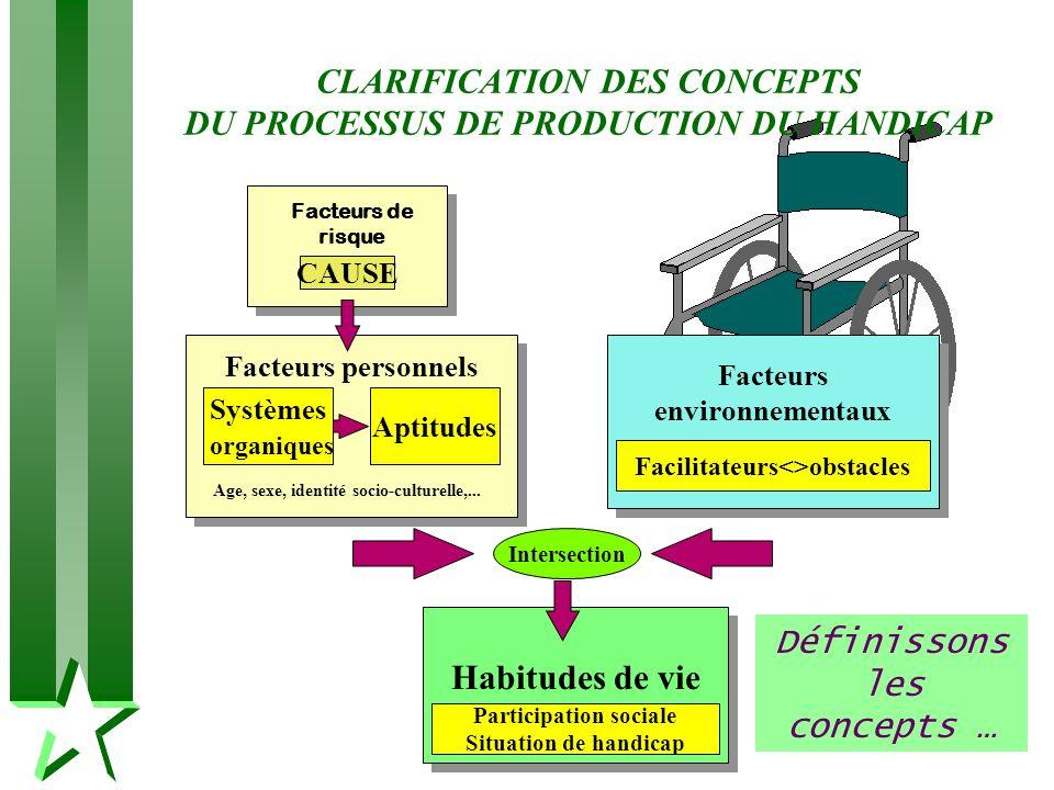 CLARIFICATION DES CONCEPTS DU PROCESSUS DE PRODUCTION DU HANDICAP Intersection CAUSE Systèmes organiques Aptitudes Facilitateurs<>obstacles Participat