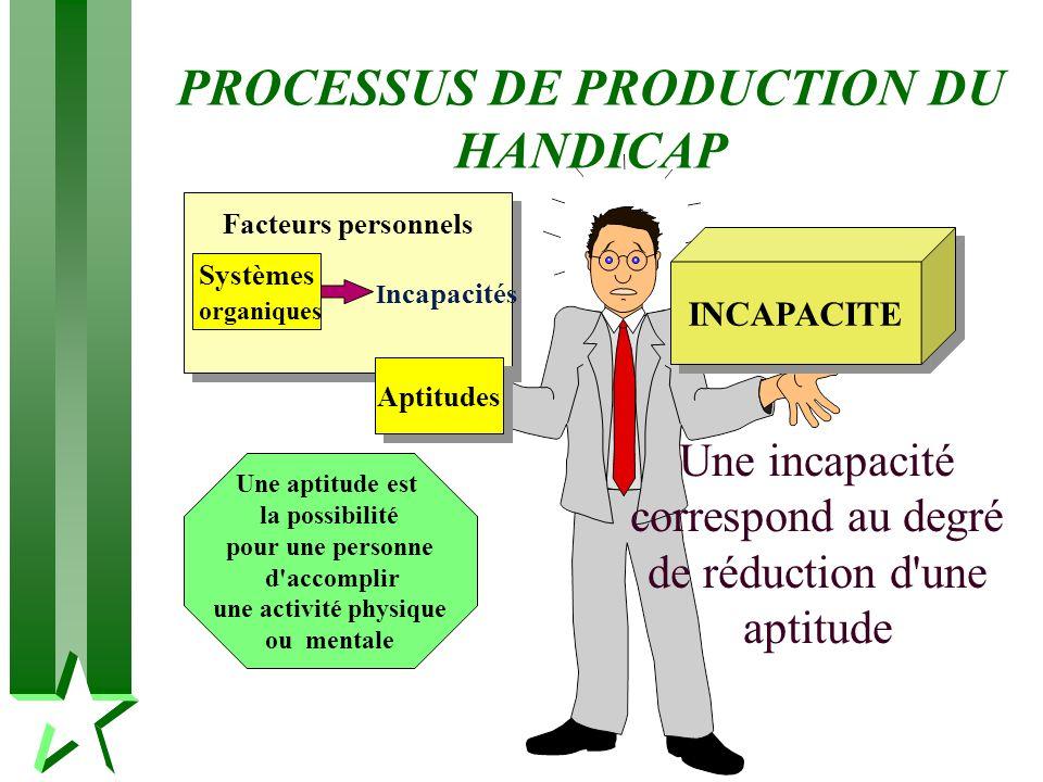PROCESSUS DE PRODUCTION DU HANDICAP Systèmes organiques Aptitudes Facteurs personnels Une aptitude est la possibilité pour une personne d'accomplir un