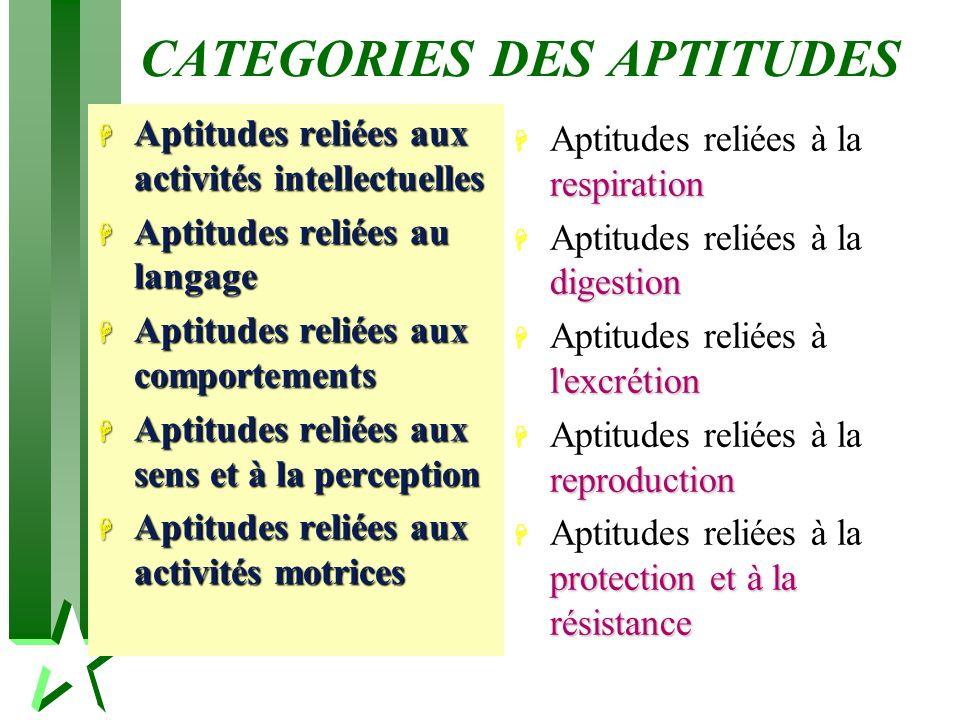 CATEGORIES DES APTITUDES H Aptitudes reliées aux activités intellectuelles H Aptitudes reliées au langage H Aptitudes reliées aux comportements H Apti
