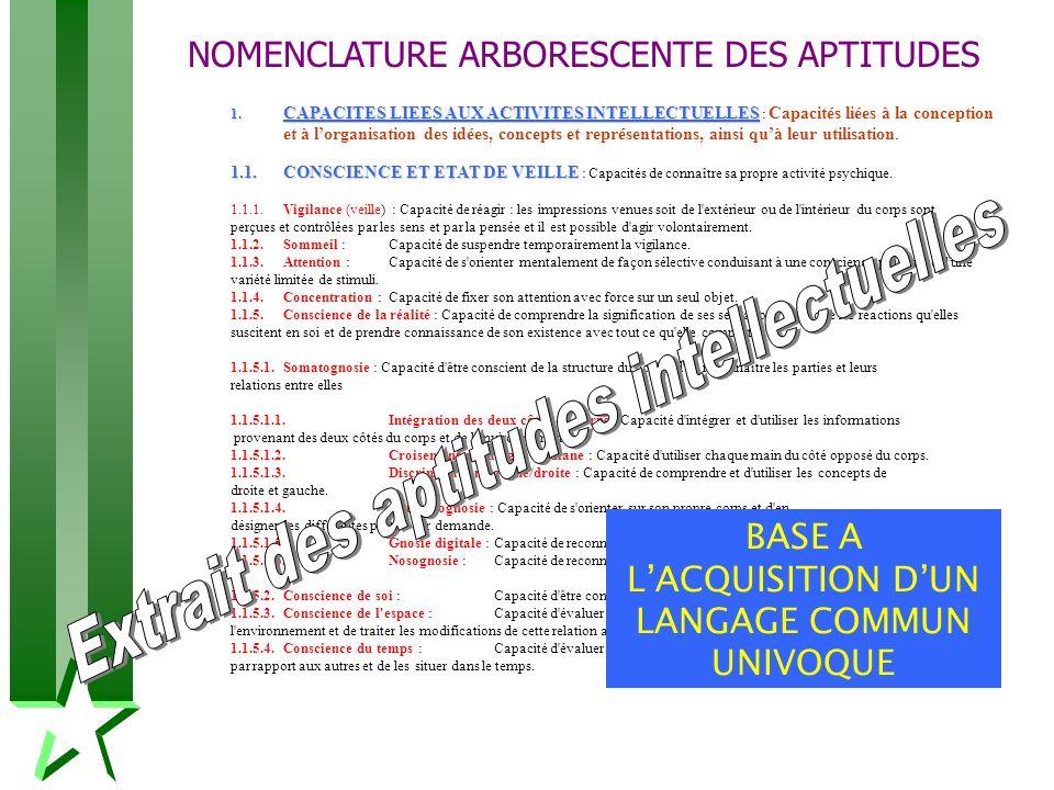 NOMENCLATURE ARBORESCENTE DES APTITUDES 1. CAPACITES LIEES AUX ACTIVITES INTELLECTUELLES 1. CAPACITES LIEES AUX ACTIVITES INTELLECTUELLES : Capacités
