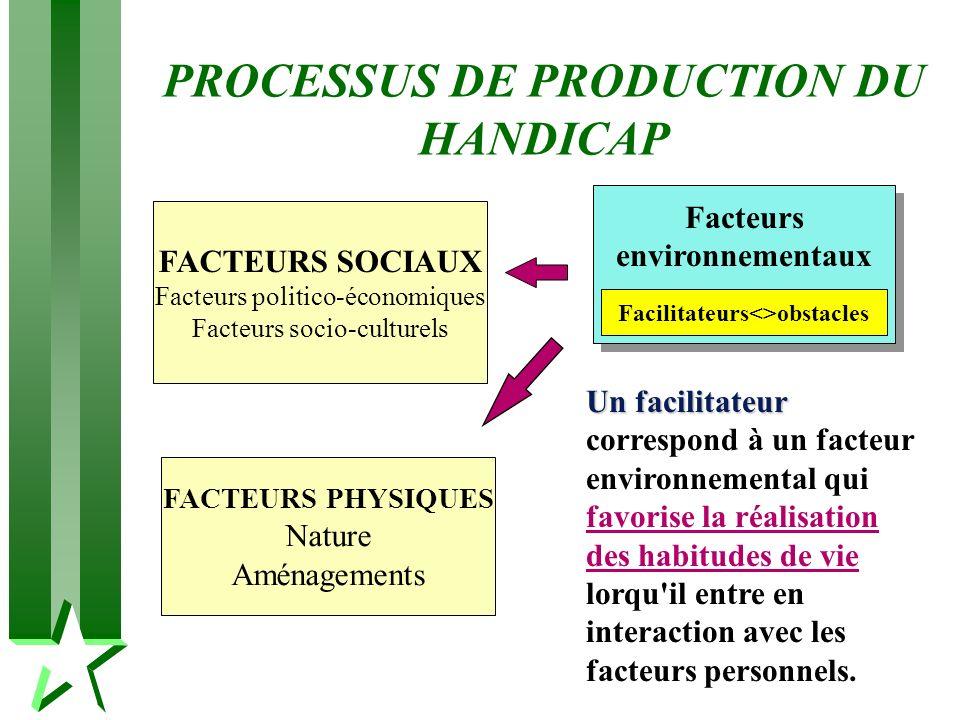 PROCESSUS DE PRODUCTION DU HANDICAP Facilitateurs<>obstacles Facteurs environnementaux FACTEURS SOCIAUX Facteurs politico-économiques Facteurs socio-c