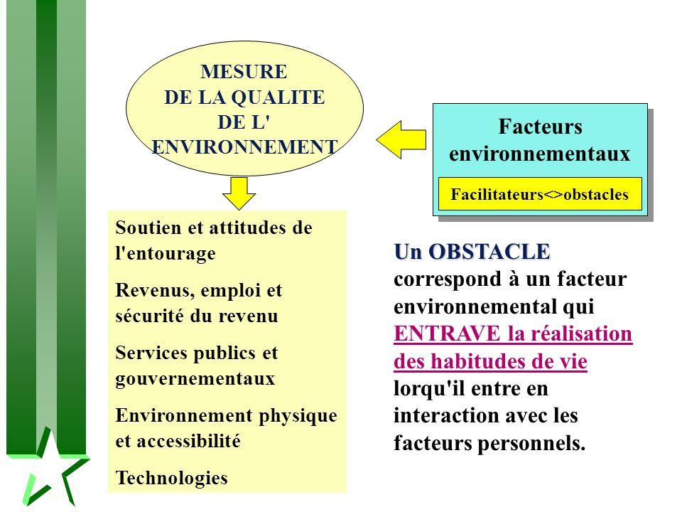 Facilitateurs<>obstacles Facteurs environnementaux Un OBSTACLE Un OBSTACLE correspond à un facteur environnemental qui ENTRAVE la réalisation des habi