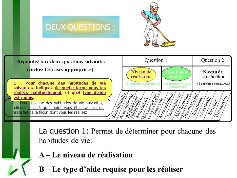 La question 1: Permet de déterminer pour chacune des habitudes de vie: A – Le niveau de réalisation B – Le type daide requise pour les réaliser DEUX Q