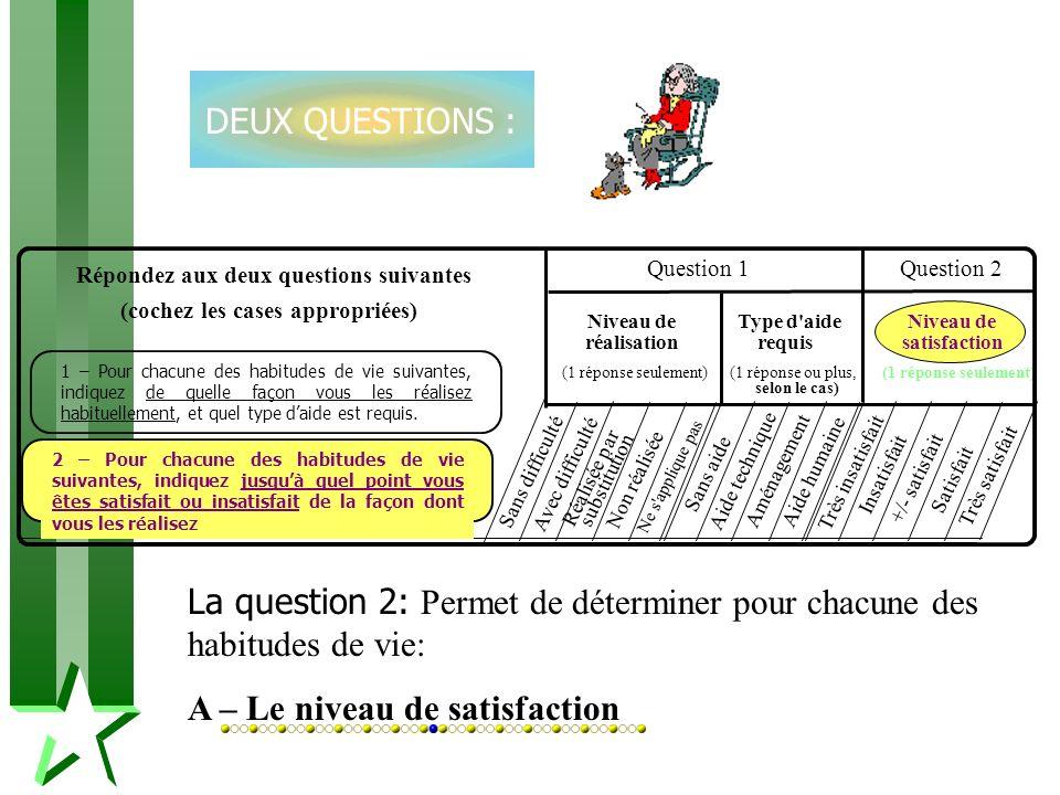 La question 2: Permet de déterminer pour chacune des habitudes de vie: A – Le niveau de satisfaction Sans difficulté Avec difficulté Très insatisfait