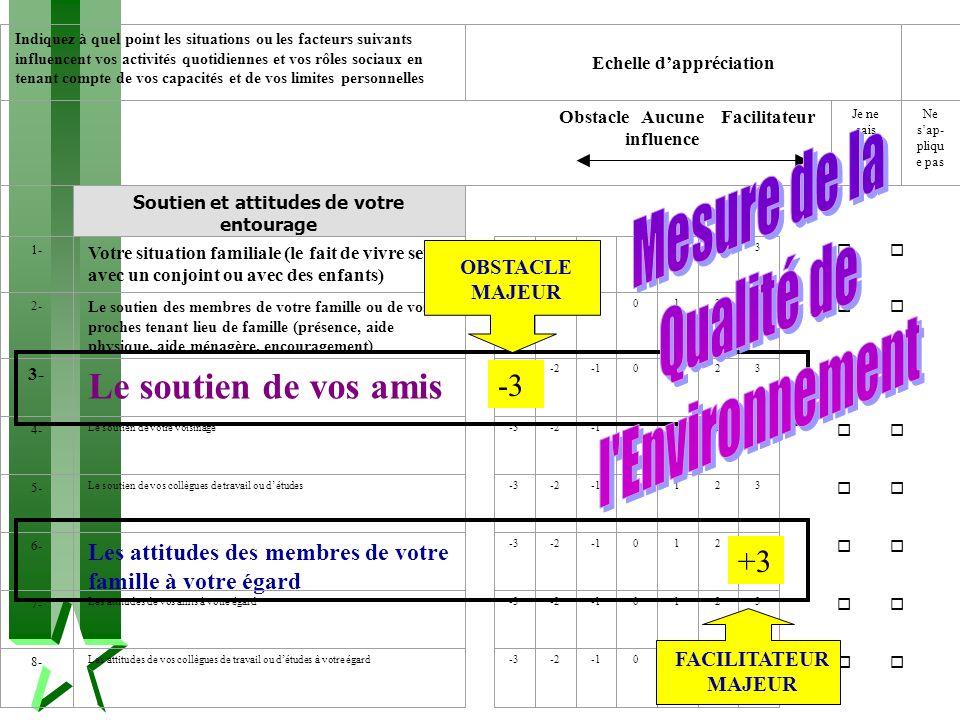 -3 +3 OBSTACLE MAJEUR FACILITATEUR MAJEUR