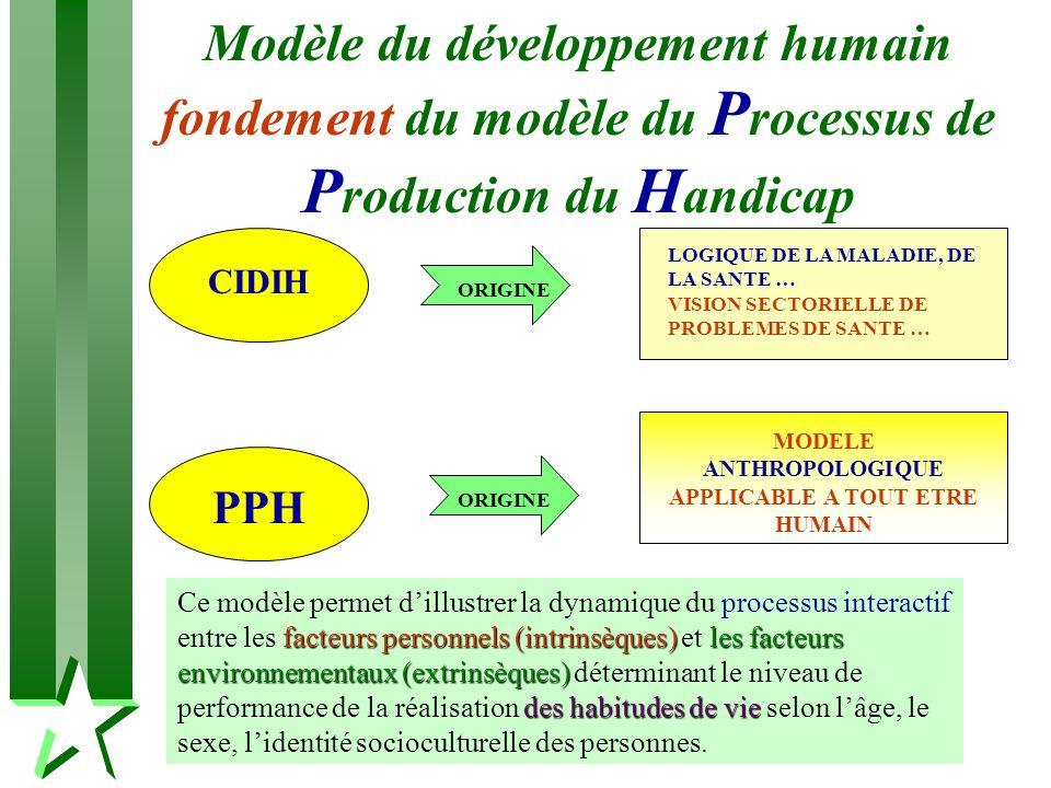 Modèle du développement humain fondement du modèle du P rocessus de P roduction du H andicap CIDIH ORIGINE LOGIQUE DE LA MALADIE, DE LA SANTE … VISION