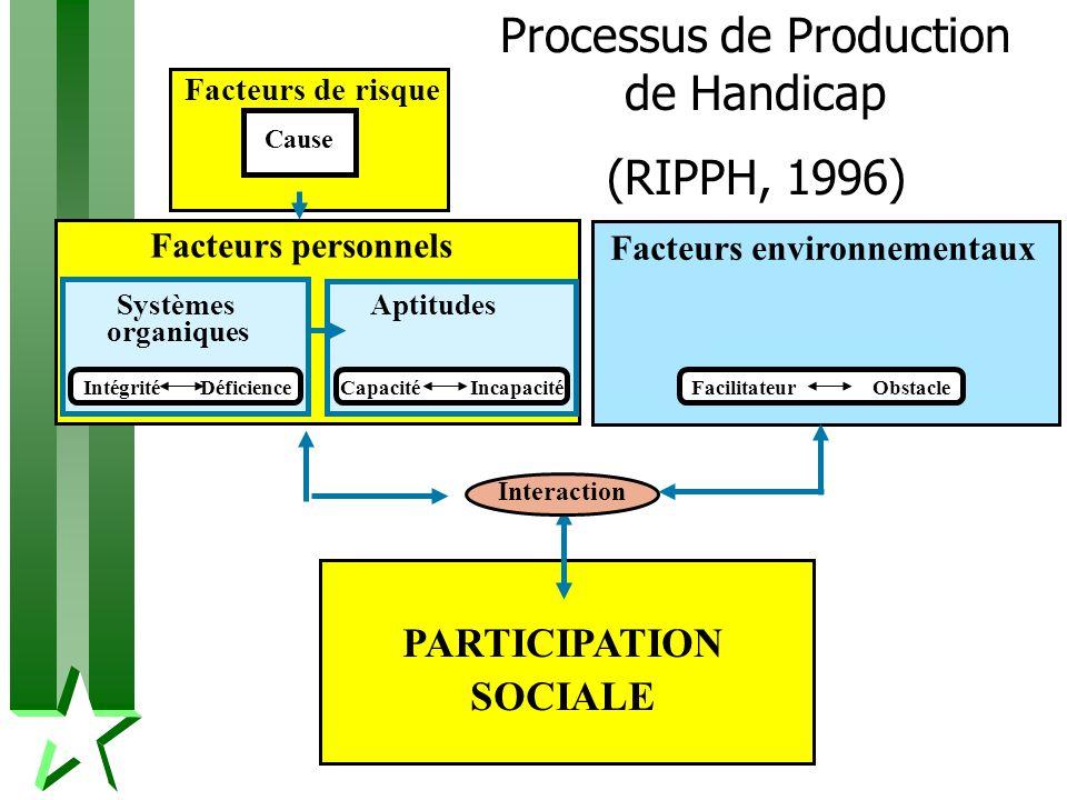 Facteurs environnementaux PARTICIPATION SOCIALE Interaction Facteurs de risque Cause Facteurs personnels Systèmes organiques Aptitudes Intégrité Défic