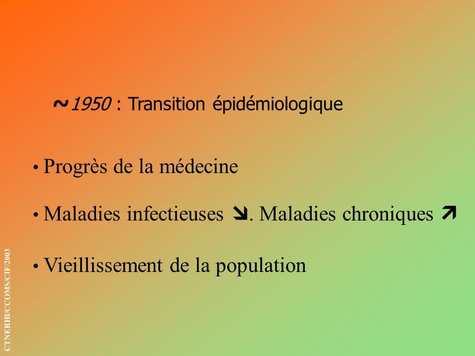 A cette évolution de la morbidité doit correspondre un nouvel outil qui permette la description des conséquences invalidantes des maladies chroniques, des séquelles de traumatismes, du vieillissement, des malformations… 1980 : C.I.H.