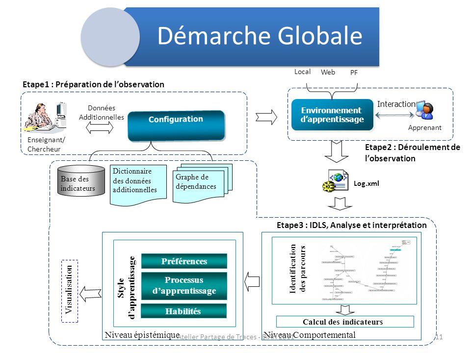 Enseignant/ Chercheur Configuration Apprenant Interaction Environnement dapprentissage Environnement dapprentissage Etape2 : Déroulement de lobservati