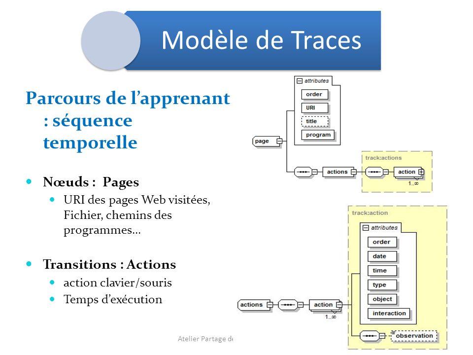 Parcours de lapprenant : séquence temporelle Nœuds : Pages URI des pages Web visitées, Fichier, chemins des programmes… Transitions : Actions action c