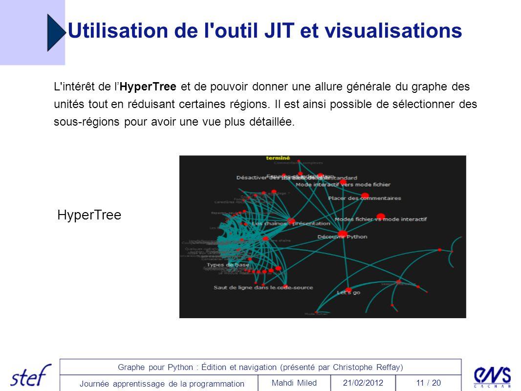11 / 2021/02/2012Mahdi Miled Graphe pour Python : Édition et navigation (présenté par Christophe Reffay) Journée apprentissage de la programmation Uti