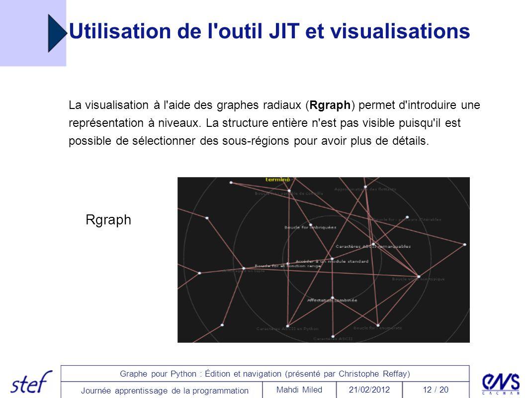 12 / 2021/02/2012Mahdi Miled Graphe pour Python : Édition et navigation (présenté par Christophe Reffay) Journée apprentissage de la programmation Uti