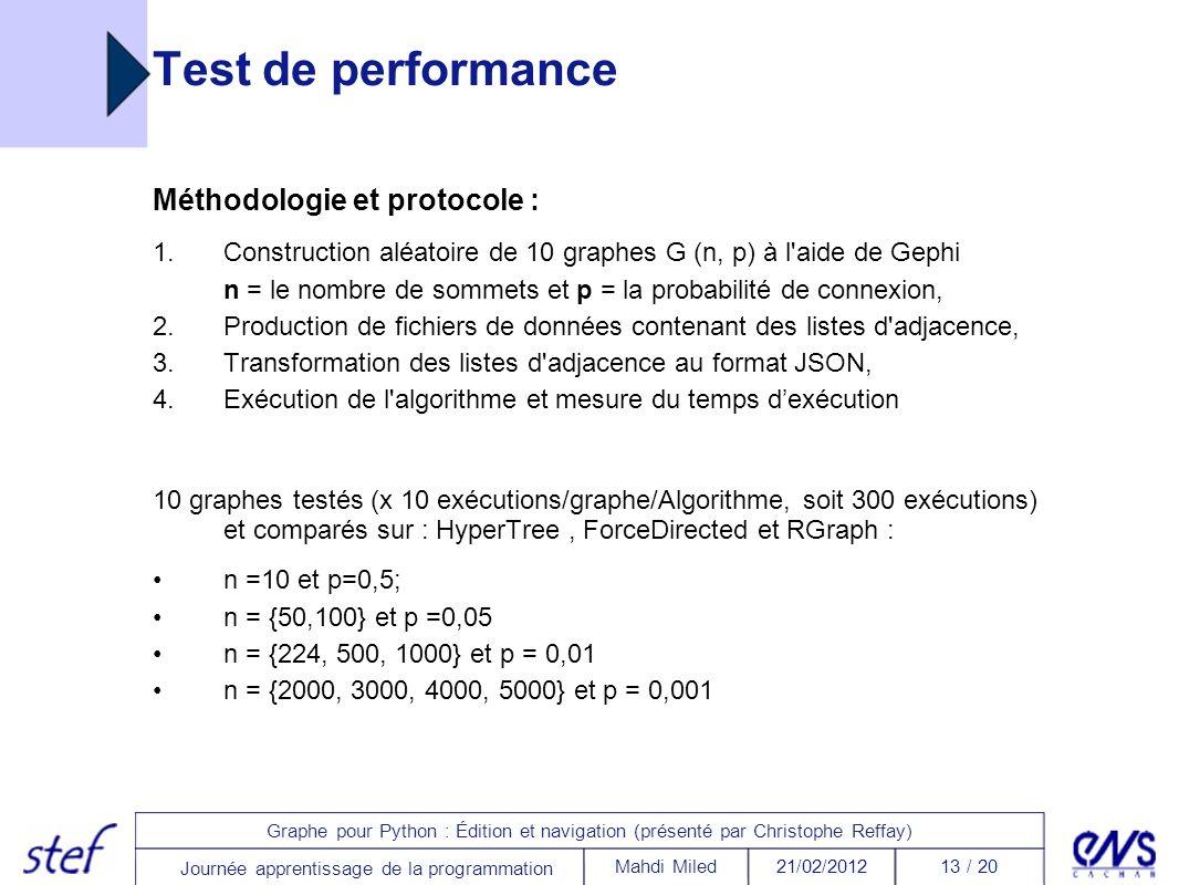 13 / 2021/02/2012Mahdi Miled Graphe pour Python : Édition et navigation (présenté par Christophe Reffay) Journée apprentissage de la programmation Tes