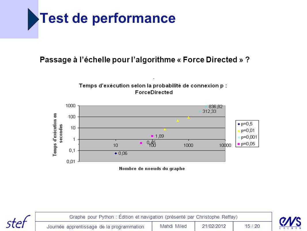 15 / 2021/02/2012Mahdi Miled Graphe pour Python : Édition et navigation (présenté par Christophe Reffay) Journée apprentissage de la programmation Tes
