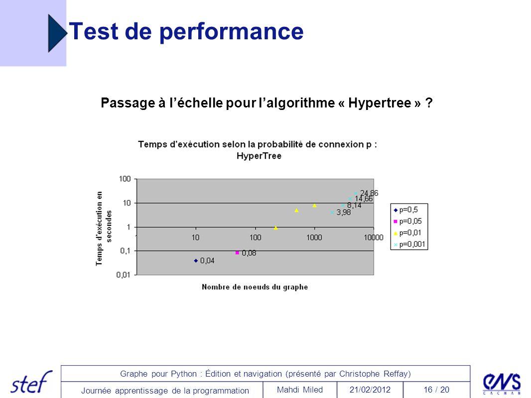 16 / 2021/02/2012Mahdi Miled Graphe pour Python : Édition et navigation (présenté par Christophe Reffay) Journée apprentissage de la programmation Tes