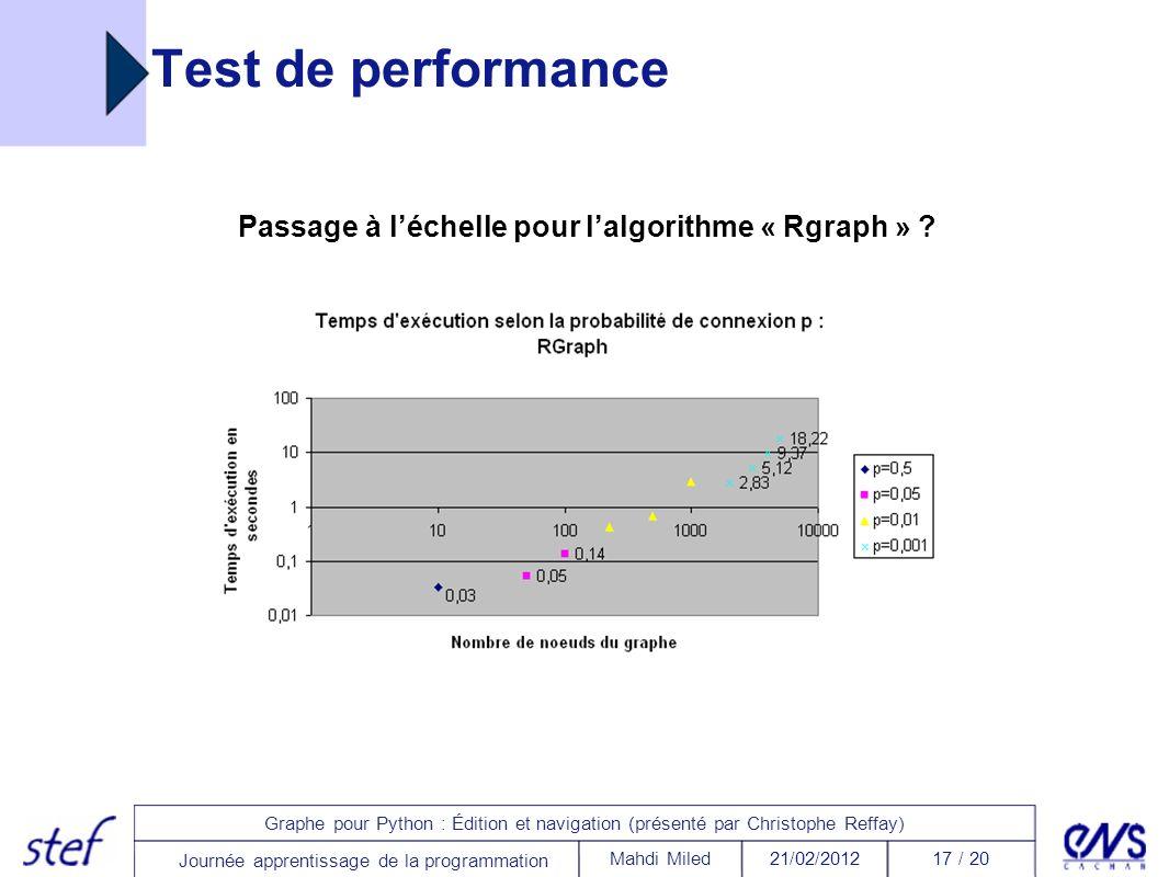 17 / 2021/02/2012Mahdi Miled Graphe pour Python : Édition et navigation (présenté par Christophe Reffay) Journée apprentissage de la programmation Tes