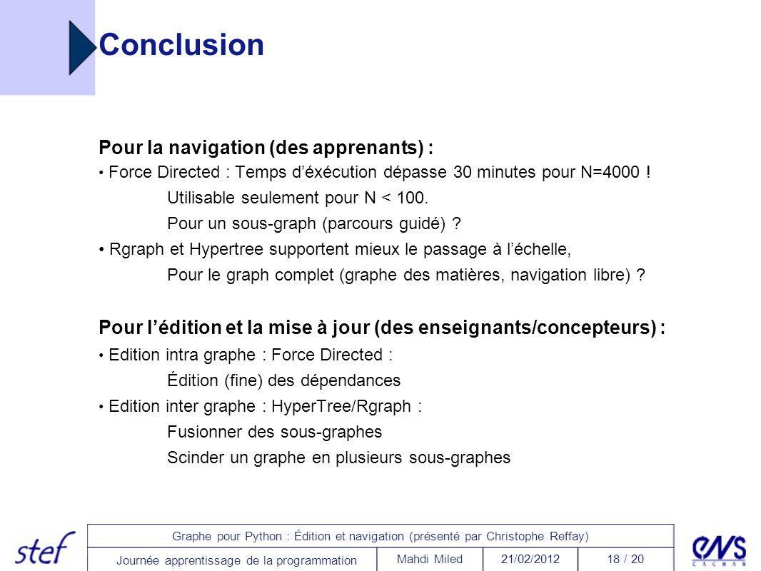18 / 2021/02/2012Mahdi Miled Graphe pour Python : Édition et navigation (présenté par Christophe Reffay) Journée apprentissage de la programmation Con
