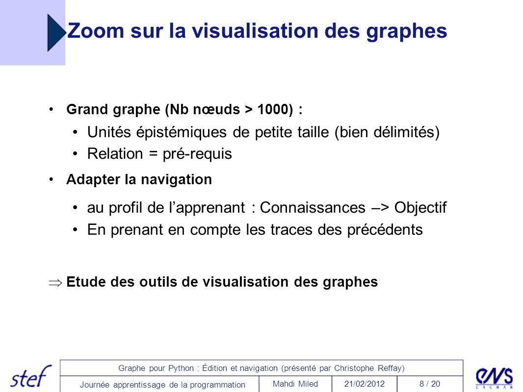 8 / 2021/02/2012Mahdi Miled Graphe pour Python : Édition et navigation (présenté par Christophe Reffay) Journée apprentissage de la programmation Zoom