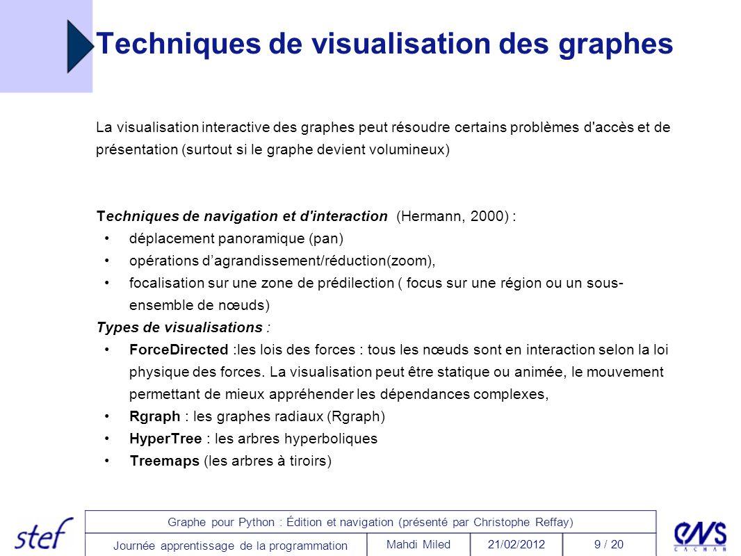 20 / 2021/02/2012Mahdi Miled Graphe pour Python : Édition et navigation (présenté par Christophe Reffay) Journée apprentissage de la programmation Références (Catteau et al., 2007) Catteau, O., Vidal, P.
