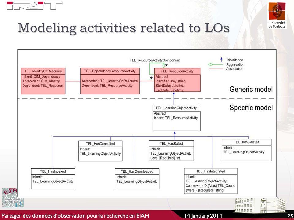 Modeling activities related to LOs 25 14 January 2014Partager des données d observation pour la recherche en EIAH