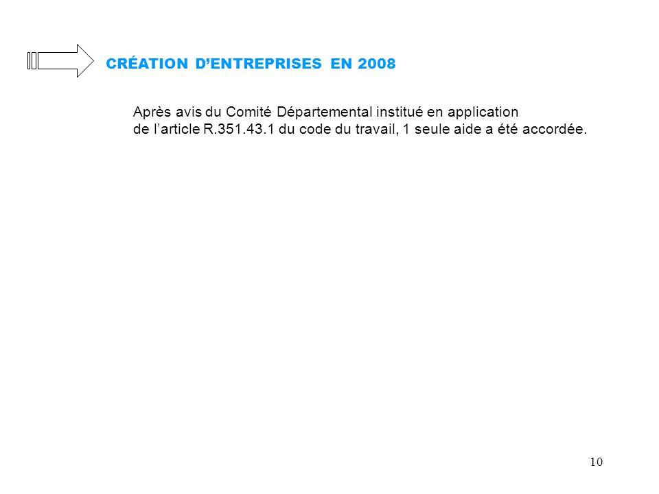 10 CRÉATION DENTREPRISES EN 2008 Après avis du Comité Départemental institué en application de larticle R.351.43.1 du code du travail, 1 seule aide a été accordée.