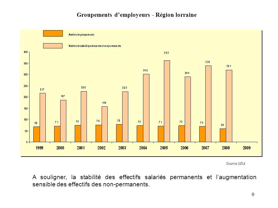 9 Groupements demployeurs - Région lorraine Source MSA A souligner, la stabilité des effectifs salariés permanents et laugmentation sensible des effectifs des non-permanents.