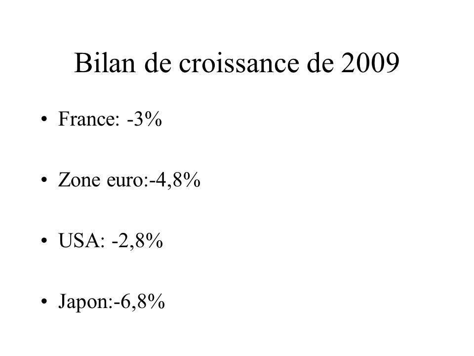 Bilan de croissance de 2009 France: -3% Zone euro:-4,8% USA: -2,8% Japon:-6,8%