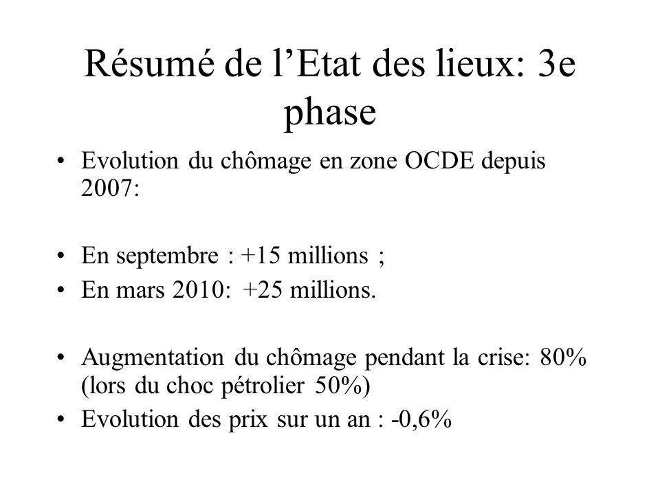 Résumé de lEtat des lieux: 3e phase Evolution du chômage en zone OCDE depuis 2007: En septembre : +15 millions ; En mars 2010: +25 millions.