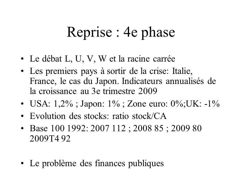 Reprise : 4e phase Le débat L, U, V, W et la racine carrée Les premiers pays à sortir de la crise: Italie, France, le cas du Japon.