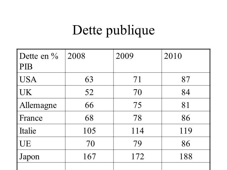 Dette publique Dette en % PIB 200820092010 USA637187 UK527084 Allemagne667581 France687886 Italie105114119 UE 707986 Japon167172188 Situation mondiale