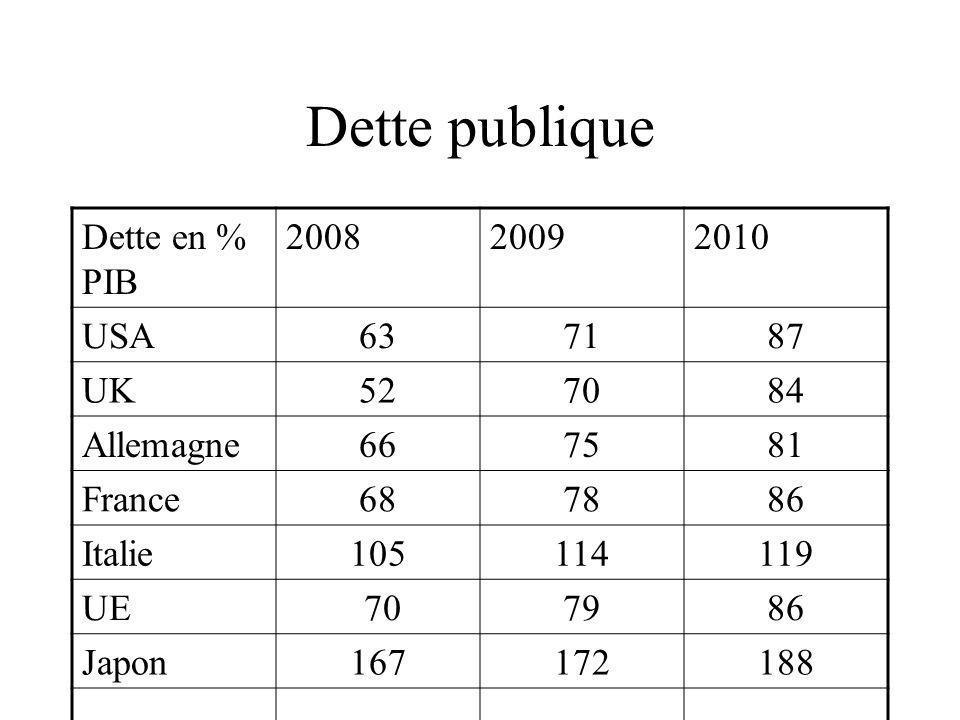 Solde structurel Déficit structurel 2009% Pib France-5 Allemagne-1,5 Italie-2 Euro zone-3,8 UK-10,4 USA-8,8 Japon-6,4