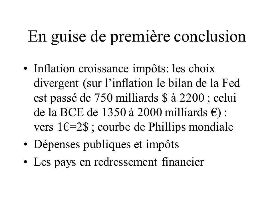 En guise de première conclusion Inflation croissance impôts: les choix divergent (sur linflation le bilan de la Fed est passé de 750 milliards $ à 2200 ; celui de la BCE de 1350 à 2000 milliards ) : vers 1=2$ ; courbe de Phillips mondiale Dépenses publiques et impôts Les pays en redressement financier