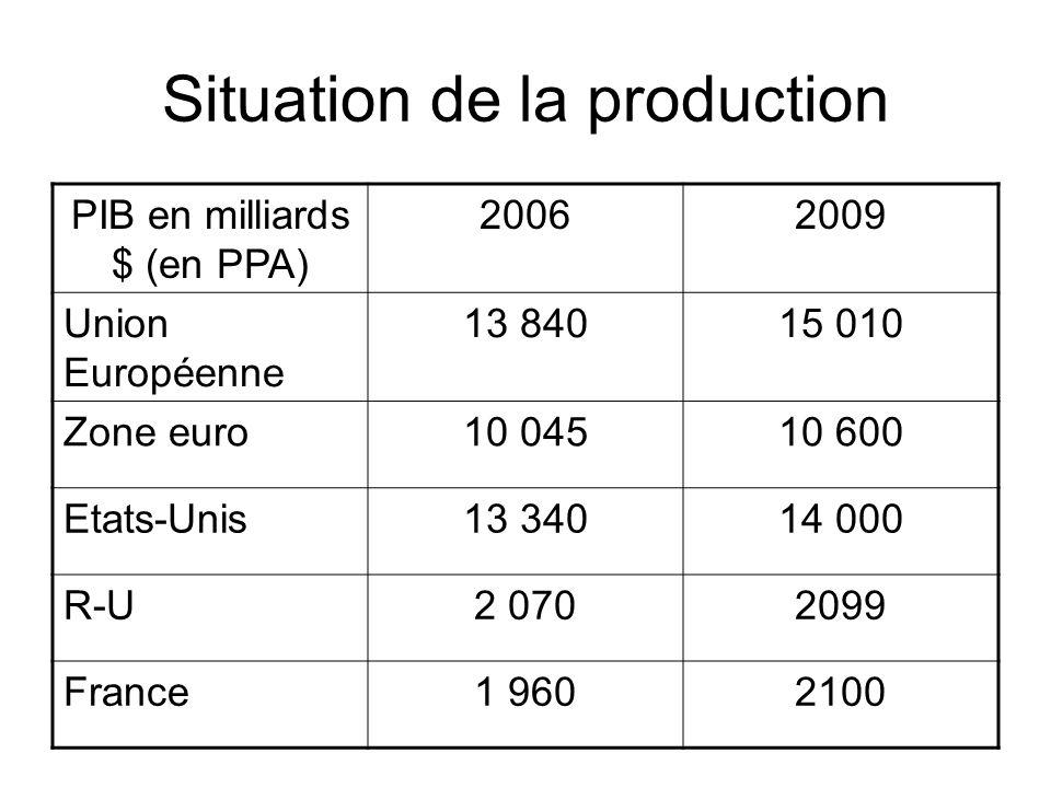 Taux de croissance %20092010 Union européenne -3,52 Zone euro-41 Etats-Unis-2,82,5 R-U-51,2 France-2,31,4