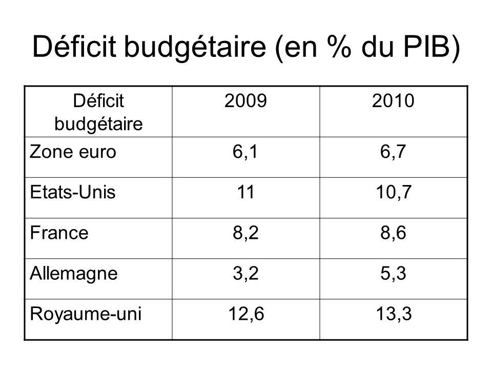 Déficit budgétaire (en % du PIB) Déficit budgétaire 20092010 Zone euro6,16,7 Etats-Unis1110,7 France8,28,6 Allemagne3,25,3 Royaume-uni12,613,3
