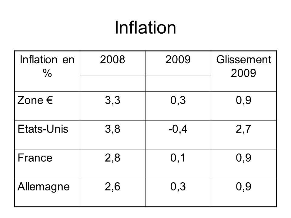 Inflation Inflation en % 20082009Glissement 2009 Zone 3,30,30,9 Etats-Unis3,8-0,42,7 France2,80,10,9 Allemagne2,60,30,9