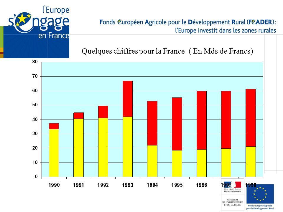 Quelques chiffres pour la France ( En Mds de Francs)