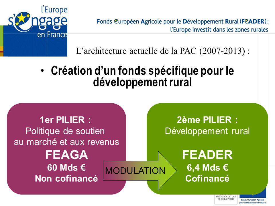 Larchitecture actuelle de la PAC (2007-2013) : 1er PILIER : Politique de soutien au marché et aux revenus FEAGA 60 Mds Non cofinancé 2ème PILIER : Dév