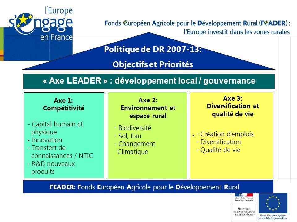 - Politique de DR 2007-13: Objectifs et Priorités « Axe LEADER » : développement local / gouvernance Axe 1: Compétitivité - Capital humain et physique